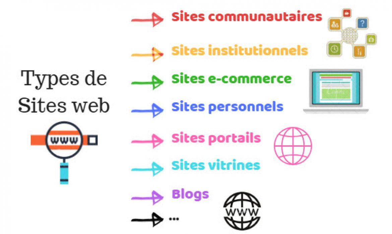 types-de-sites-web